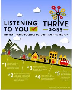Thrive Infographic